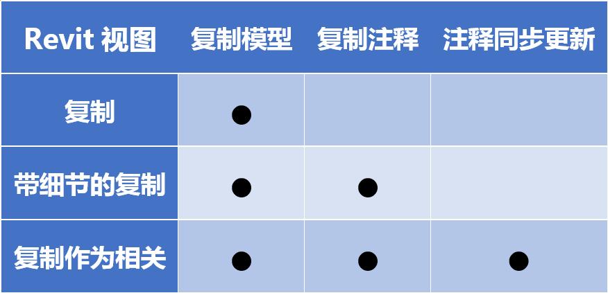 3种视图复制功能的区别